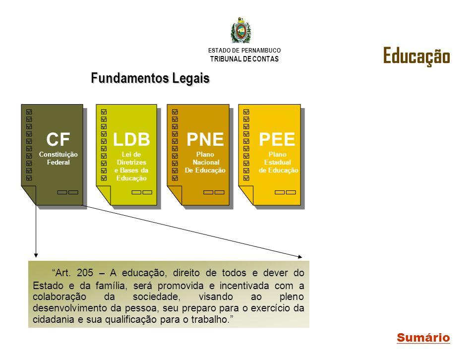 ESTADO DE PERNAMBUCO TRIBUNAL DE CONTAS LDB Lei de Diretrizes e Bases da Educação PNE Plano Nacional De Educação PEE Plano Estadual de Educação CF Con