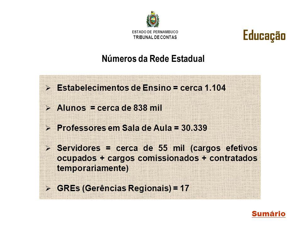ESTADO DE PERNAMBUCO TRIBUNAL DE CONTAS Números da Rede Estadual Estabelecimentos de Ensino = cerca 1.104 Alunos = cerca de 838 mil Professores em Sal