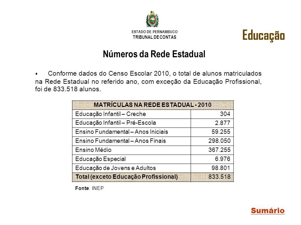 ESTADO DE PERNAMBUCO TRIBUNAL DE CONTAS Educação Sumário Fonte: INEP Números da Rede Estadual Conforme dados do Censo Escolar 2010, o total de alunos