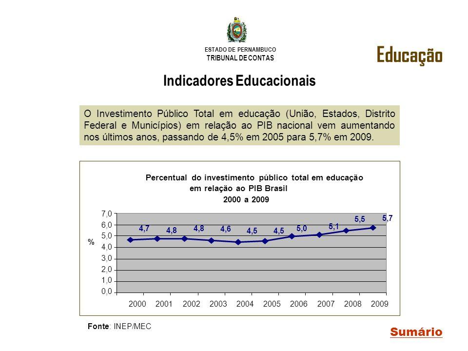 ESTADO DE PERNAMBUCO TRIBUNAL DE CONTAS Educação Sumário Indicadores Educacionais O Investimento Público Total em educação (União, Estados, Distrito F
