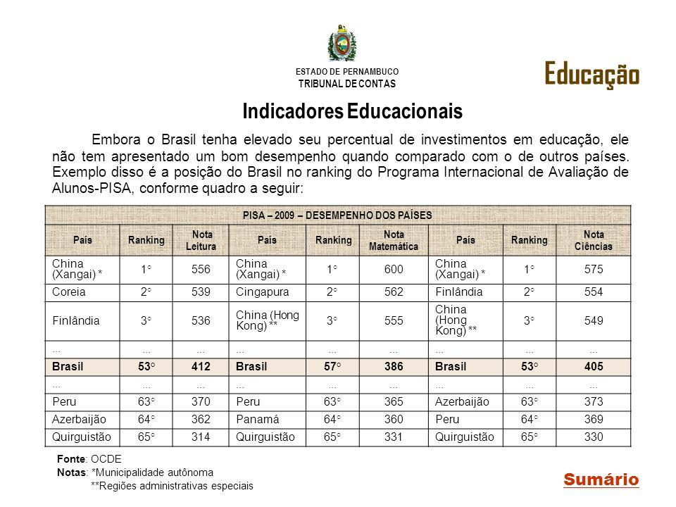 ESTADO DE PERNAMBUCO TRIBUNAL DE CONTAS Educação Sumário Indicadores Educacionais Embora o Brasil tenha elevado seu percentual de investimentos em edu