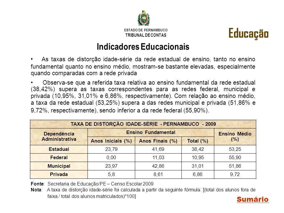 ESTADO DE PERNAMBUCO TRIBUNAL DE CONTAS Educação Sumário Indicadores Educacionais As taxas de distorção idade-série da rede estadual de ensino, tanto