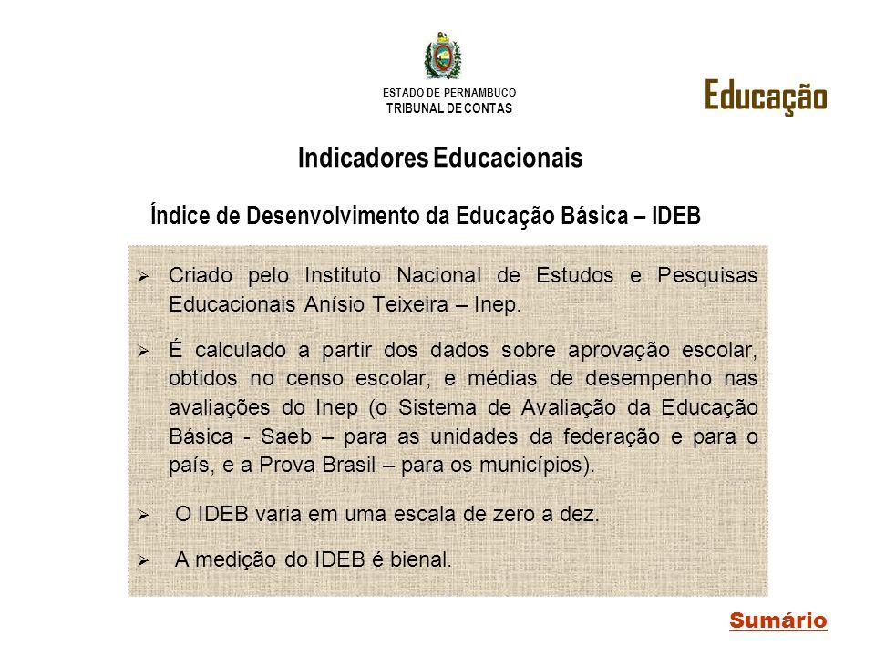 ESTADO DE PERNAMBUCO TRIBUNAL DE CONTAS Educação Sumário Indicadores Educacionais Criado pelo Instituto Nacional de Estudos e Pesquisas Educacionais A