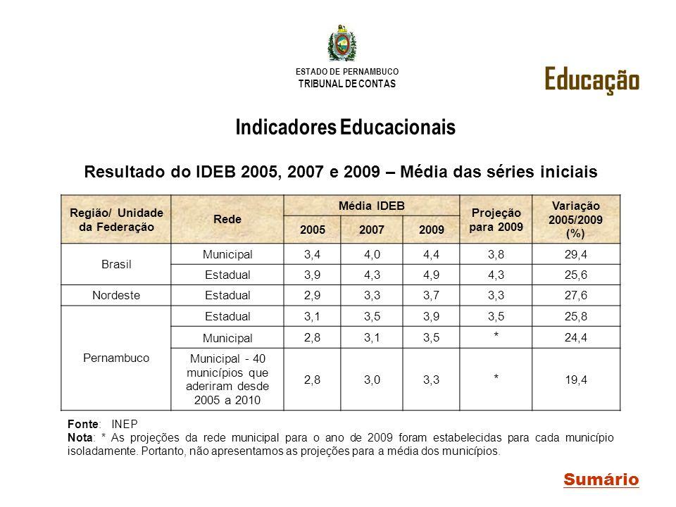 ESTADO DE PERNAMBUCO TRIBUNAL DE CONTAS Educação Sumário Indicadores Educacionais Resultado do IDEB 2005, 2007 e 2009 – Média das séries iniciais Font