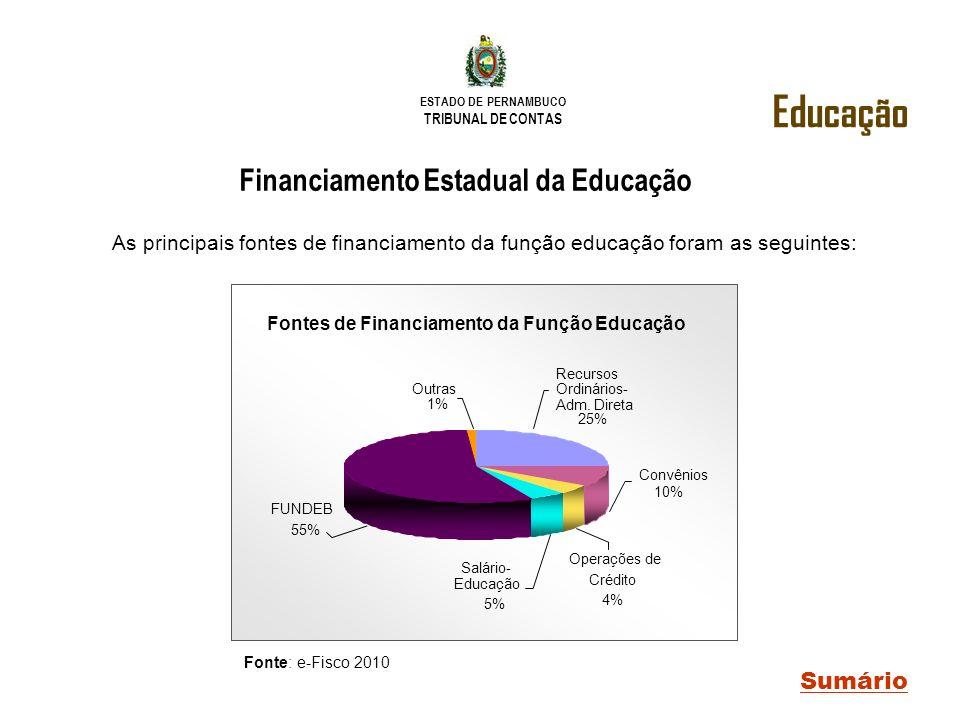 ESTADO DE PERNAMBUCO TRIBUNAL DE CONTAS Educação Sumário Fonte: e-Fisco 2010 Financiamento Estadual da Educação As principais fontes de financiamento