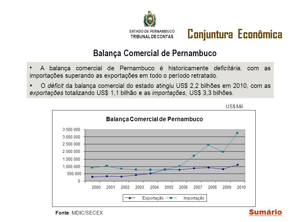 ESTADO DE PERNAMBUCO TRIBUNAL DE CONTAS Conjuntura Econômica Sumário Fonte: MDIC/SECEX US$ Mil Balança Comercial de Pernambuco A balança comercial de
