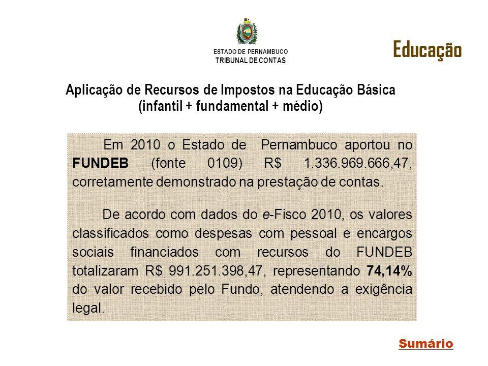 ESTADO DE PERNAMBUCO TRIBUNAL DE CONTAS Aplicação de Recursos de Impostos na Educação Básica (infantil + fundamental + médio) Educação Sumário Em 2010