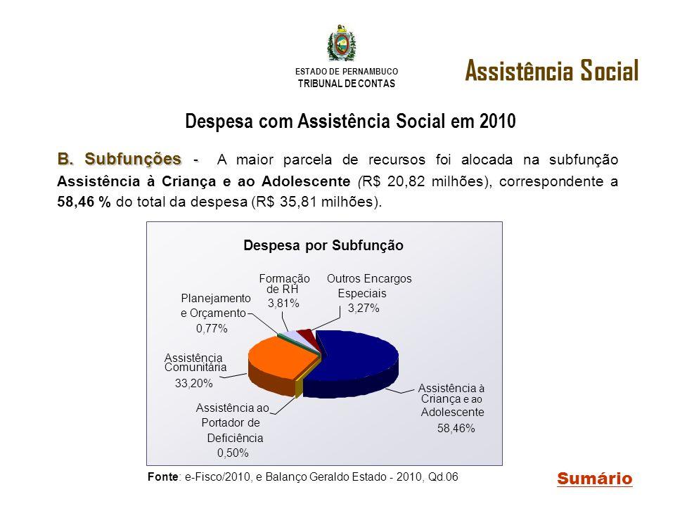 ESTADO DE PERNAMBUCO TRIBUNAL DE CONTAS B. Subfunções - B. Subfunções - A maior parcela de recursos foi alocada na subfunção Assistência à Criança e a