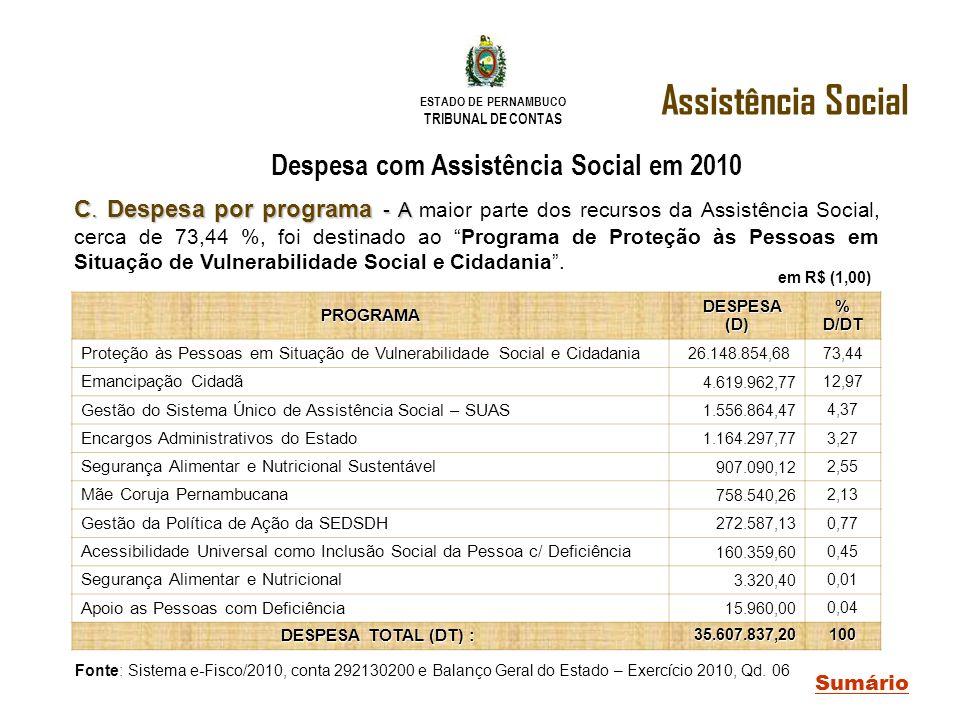 ESTADO DE PERNAMBUCO TRIBUNAL DE CONTAS C. Despesa por programa - A C. Despesa por programa - A maior parte dos recursos da Assistência Social, cerca