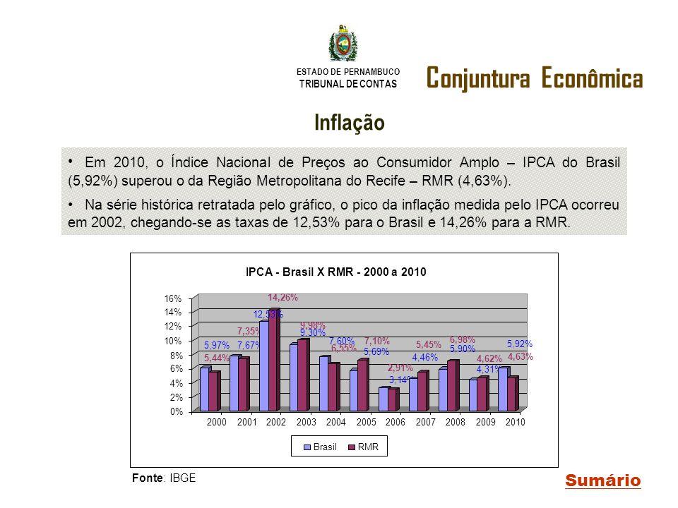 ESTADO DE PERNAMBUCO TRIBUNAL DE CONTAS Conjuntura Econômica Sumário Fonte: IBGE Inflação Em 2010, o Índice Nacional de Preços ao Consumidor Amplo – I