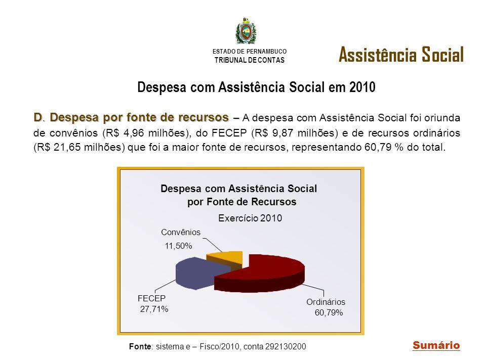 ESTADO DE PERNAMBUCO TRIBUNAL DE CONTAS D. Despesa por fonte de recursos – D. Despesa por fonte de recursos – A despesa com Assistência Social foi ori