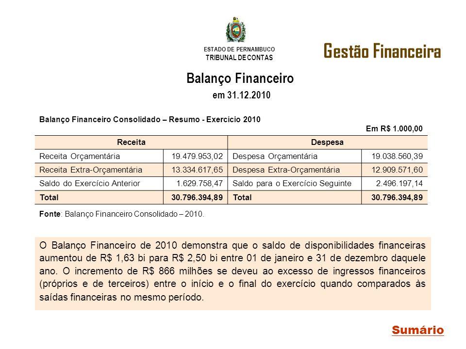 ESTADO DE PERNAMBUCO TRIBUNAL DE CONTAS Gestão Financeira Sumário Balanço Financeiro Consolidado – Resumo - Exercício 2010 Em R$ 1.000,00 ReceitaDespe