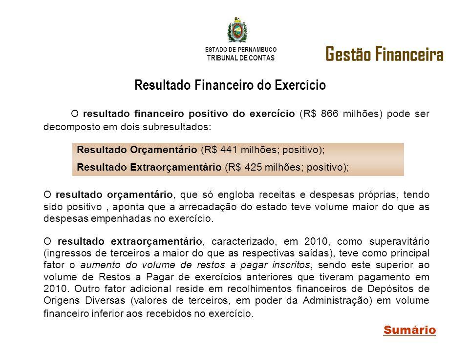 ESTADO DE PERNAMBUCO TRIBUNAL DE CONTAS O resultado financeiro positivo do exercício (R$ 866 milhões) pode ser decomposto em dois subresultados: O res