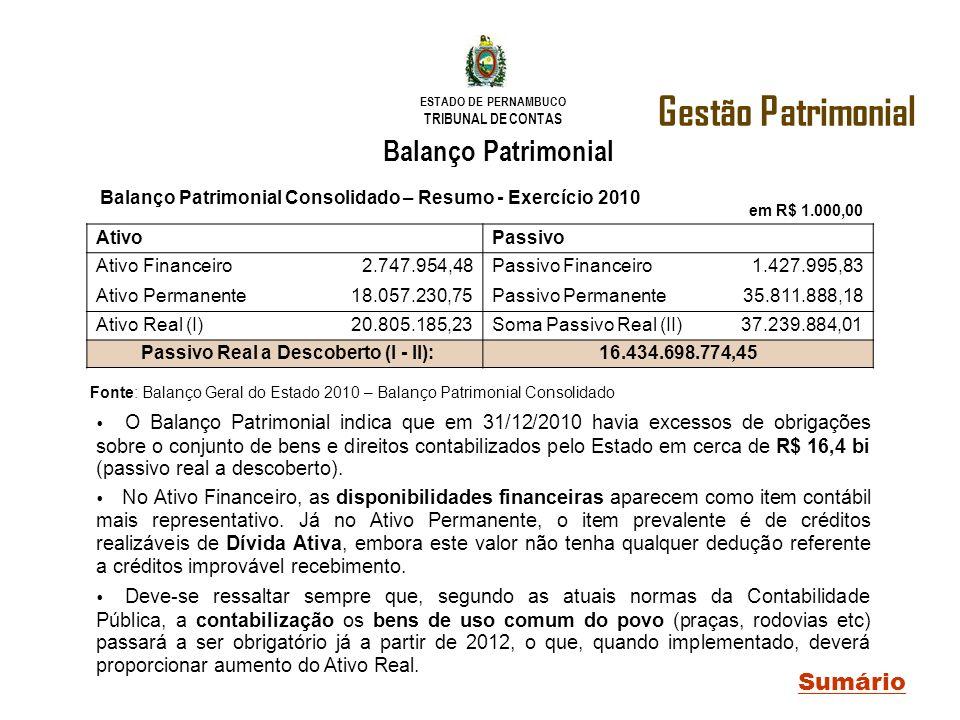 ESTADO DE PERNAMBUCO TRIBUNAL DE CONTAS em R$ 1.000,00 AtivoPassivo Ativo Financeiro2.747.954,48Passivo Financeiro1.427.995,83 Ativo Permanente18.057.