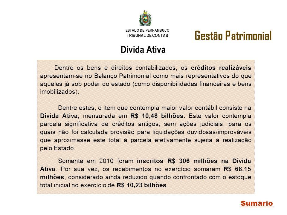 ESTADO DE PERNAMBUCO TRIBUNAL DE CONTAS Dívida Ativa Gestão Patrimonial Sumário Dentre os bens e direitos contabilizados, os créditos realizáveis apre