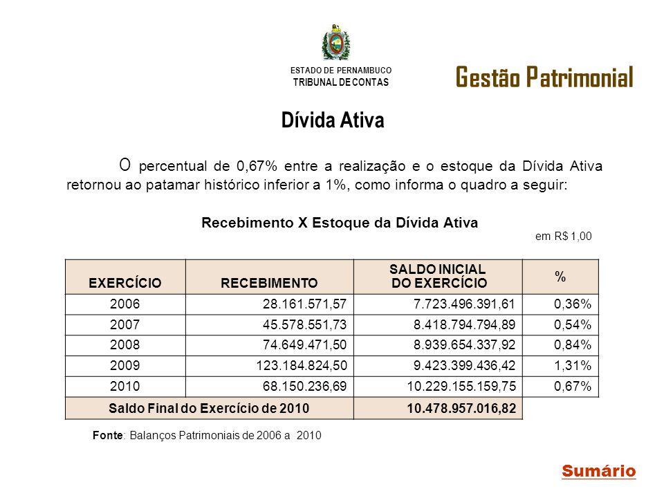 ESTADO DE PERNAMBUCO TRIBUNAL DE CONTAS EXERCÍCIORECEBIMENTO SALDO INICIAL DO EXERCÍCIO % 200628.161.571,577.723.496.391,610,36% 200745.578.551,738.41