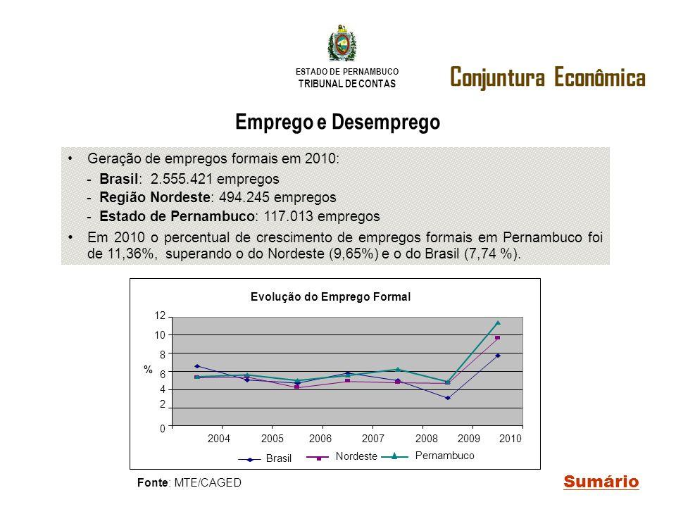 ESTADO DE PERNAMBUCO TRIBUNAL DE CONTAS Conjuntura Econômica Sumário Fonte: MTE/CAGED Emprego e Desemprego Geração de empregos formais em 2010: - Bras