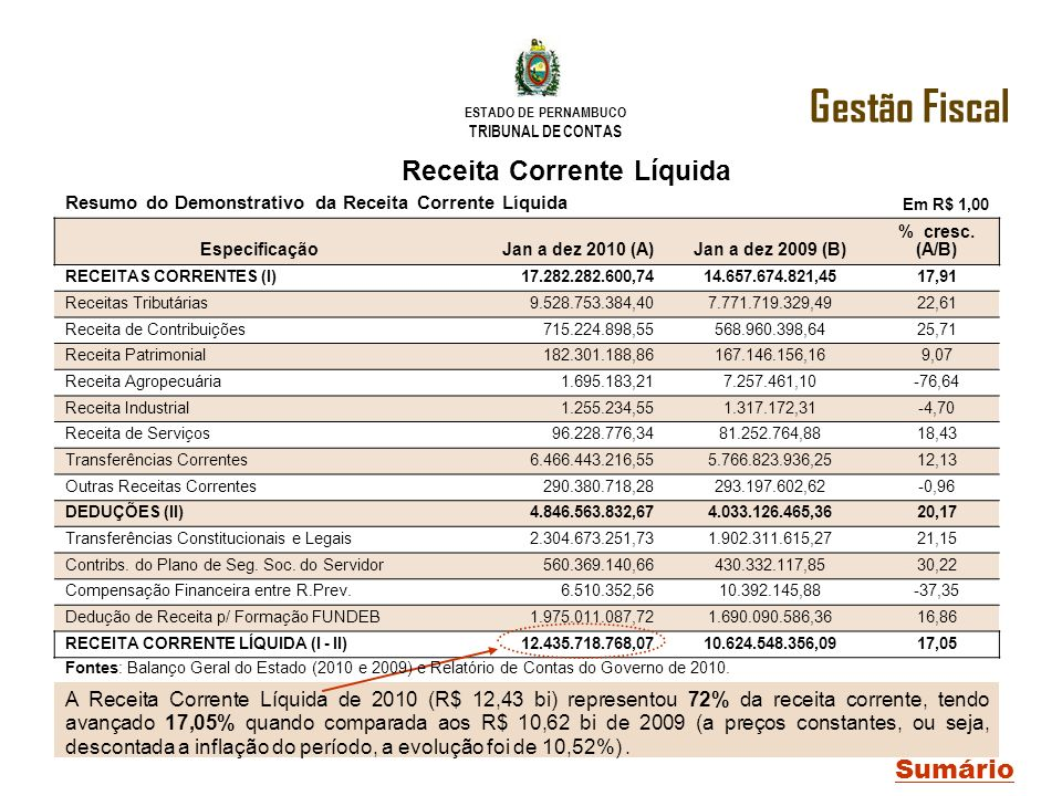 ESTADO DE PERNAMBUCO TRIBUNAL DE CONTAS Receita Corrente Líquida A Receita Corrente Líquida de 2010 (R$ 12,43 bi) representou 72% da receita corrente,