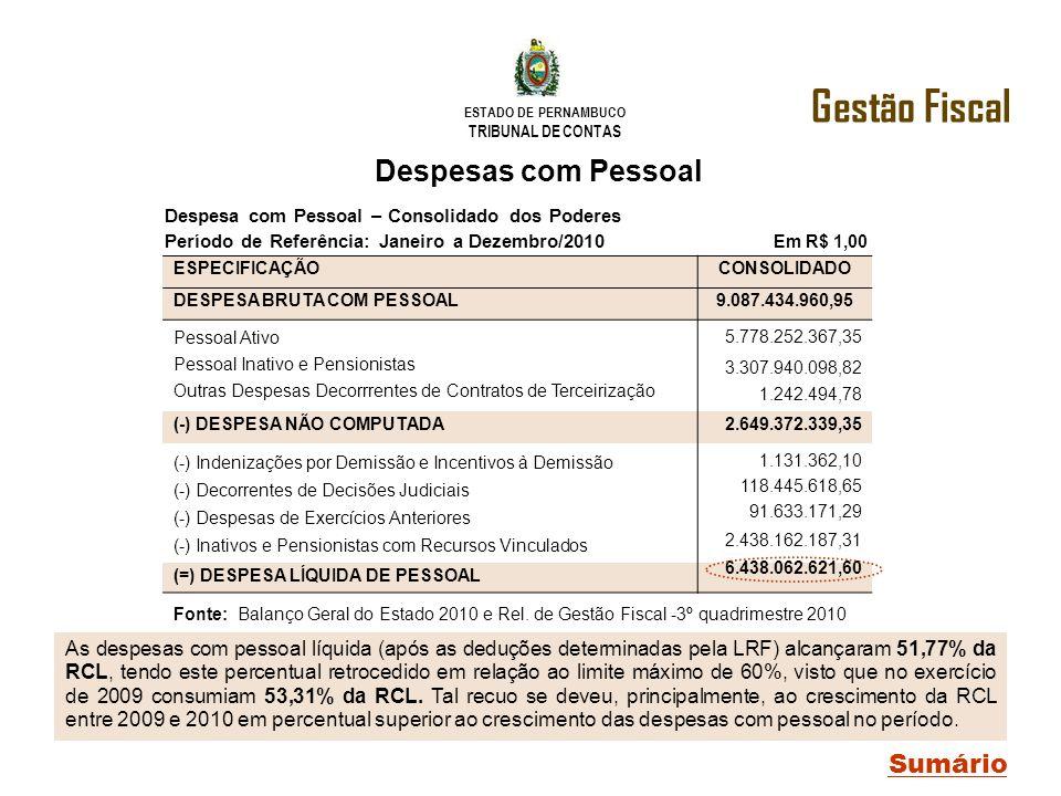 ESTADO DE PERNAMBUCO TRIBUNAL DE CONTAS Despesas com Pessoal As despesas com pessoal líquida (após as deduções determinadas pela LRF) alcançaram 51,77