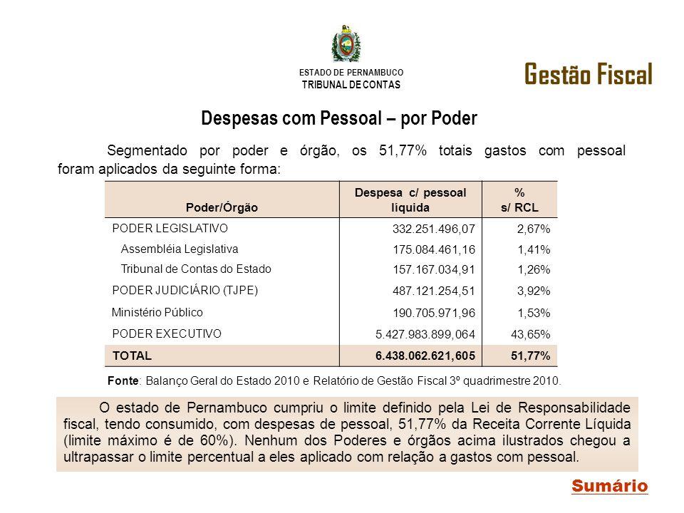 ESTADO DE PERNAMBUCO TRIBUNAL DE CONTAS Poder/Órgão Despesa c/ pessoal líquida % s/ RCL PODER LEGISLATIVO 332.251.496,072,67% Assembléia Legislativa 1
