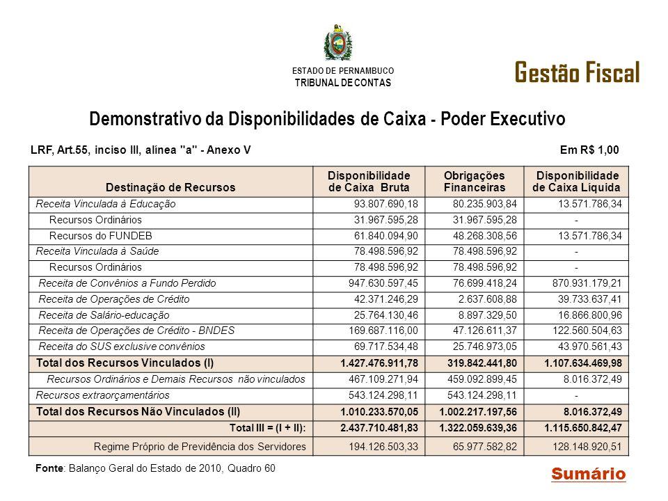 ESTADO DE PERNAMBUCO TRIBUNAL DE CONTAS Demonstrativo da Disponibilidades de Caixa - Poder Executivo Gestão Fiscal Sumário LRF, Art.55, inciso III, al