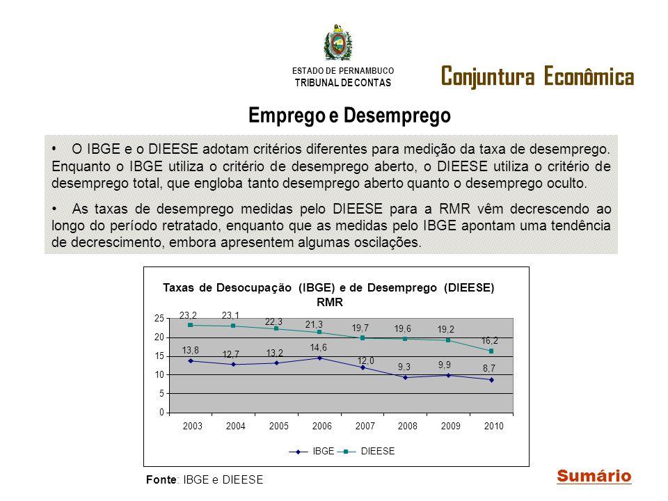 ESTADO DE PERNAMBUCO TRIBUNAL DE CONTAS Conjuntura Econômica Sumário Emprego e Desemprego O IBGE e o DIEESE adotam critérios diferentes para medição d
