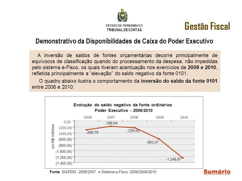 ESTADO DE PERNAMBUCO TRIBUNAL DE CONTAS Gestão Fiscal Sumário Demonstrativo da Disponibilidades de Caixa do Poder Executivo A inversão de saldos de fo