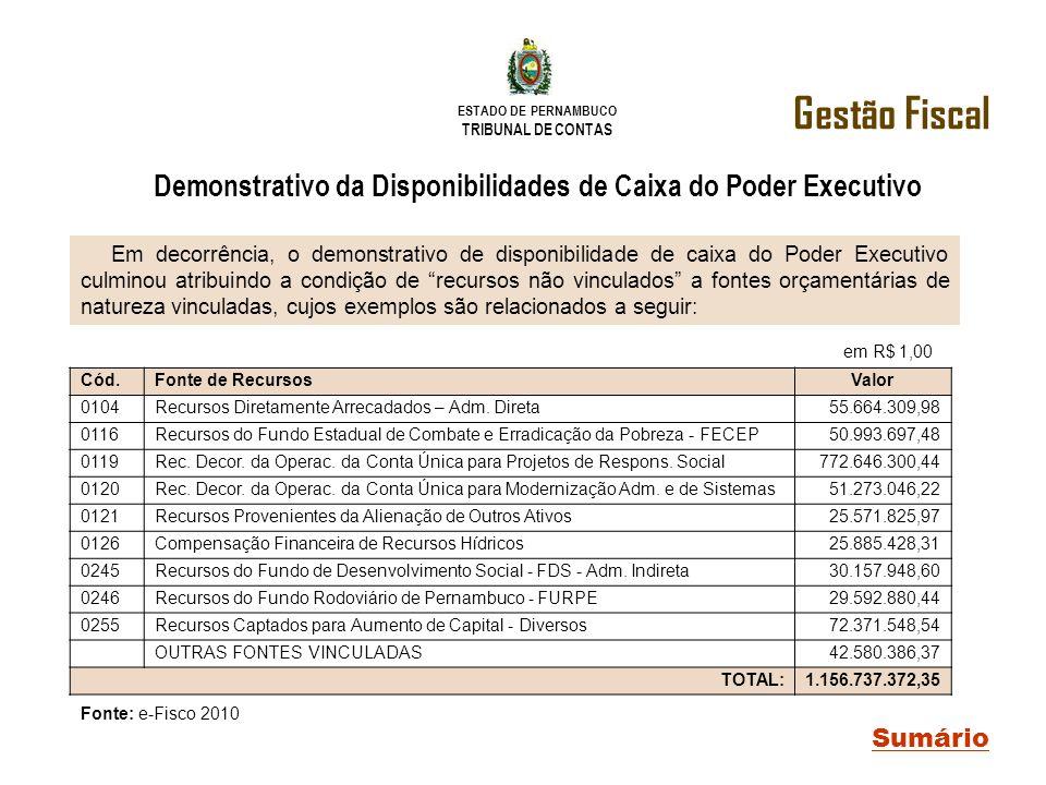 ESTADO DE PERNAMBUCO TRIBUNAL DE CONTAS Gestão Fiscal Sumário Demonstrativo da Disponibilidades de Caixa do Poder Executivo Em decorrência, o demonstr