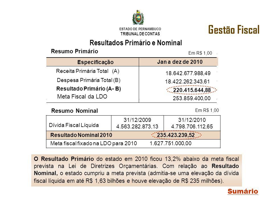 ESTADO DE PERNAMBUCO TRIBUNAL DE CONTAS O Resultado Primário do estado em 2010 ficou 13,2% abaixo da meta fiscal prevista na Lei de Diretrizes Orçamen