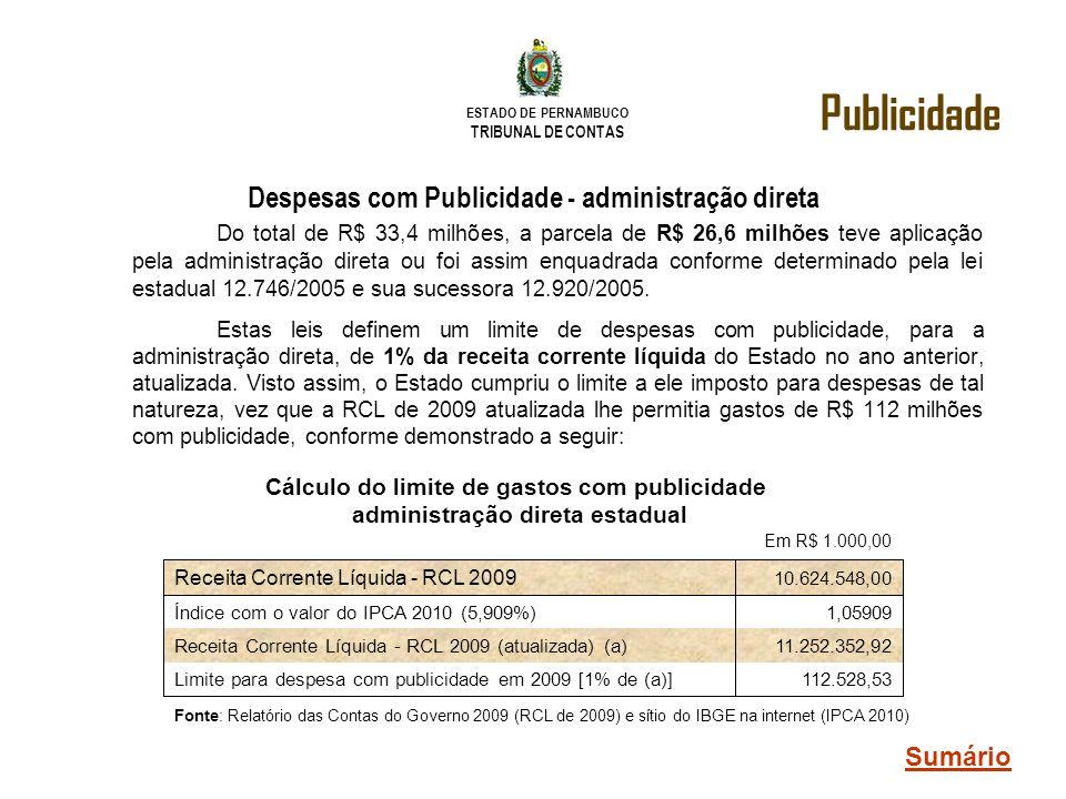 ESTADO DE PERNAMBUCO TRIBUNAL DE CONTAS Do total de R$ 33,4 milhões, a parcela de R$ 26,6 milhões teve aplicação pela administração direta ou foi assi