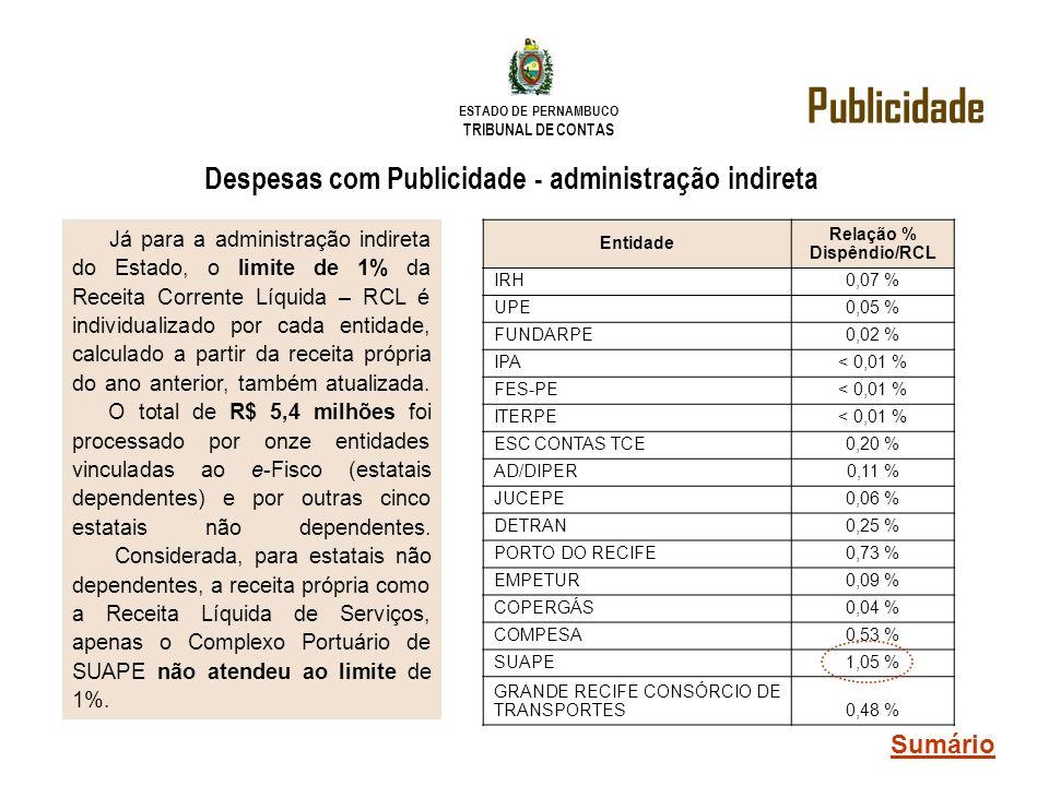 ESTADO DE PERNAMBUCO TRIBUNAL DE CONTAS Despesas com Publicidade - administração indireta Publicidade Entidade Relação % Dispêndio/RCL IRH 0,07 % UPE