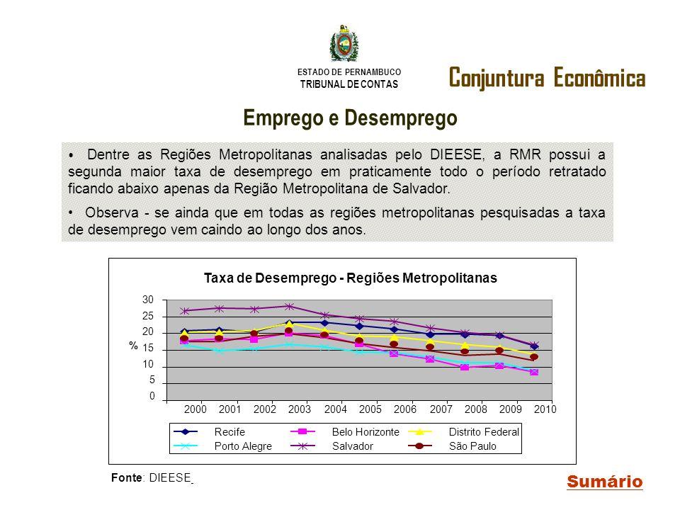 ESTADO DE PERNAMBUCO TRIBUNAL DE CONTAS Conjuntura Econômica Sumário Emprego e Desemprego Dentre as Regiões Metropolitanas analisadas pelo DIEESE, a R