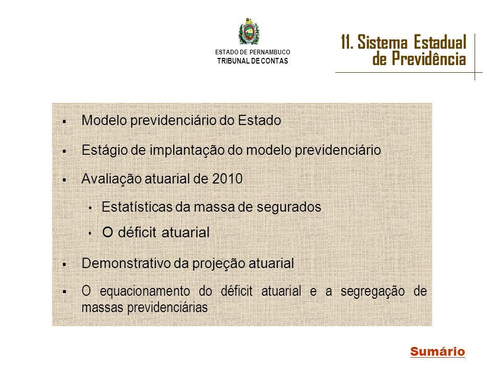 ESTADO DE PERNAMBUCO TRIBUNAL DE CONTAS 11. Sistema Estadual de Previdência Sumário Modelo previdenciário do Estado Estágio de implantação do modelo p
