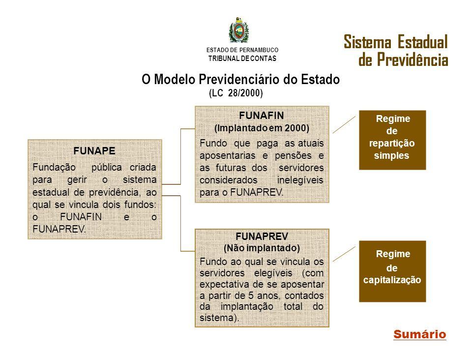 ESTADO DE PERNAMBUCO TRIBUNAL DE CONTAS O Modelo Previdenciário do Estado (LC 28/2000) FUNAPE Fundação pública criada para gerir o sistema estadual de