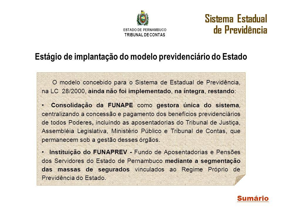ESTADO DE PERNAMBUCO TRIBUNAL DE CONTAS Sistema Estadual de Previdência Sumário Estágio de implantação do modelo previdenciário do Estado O modelo con