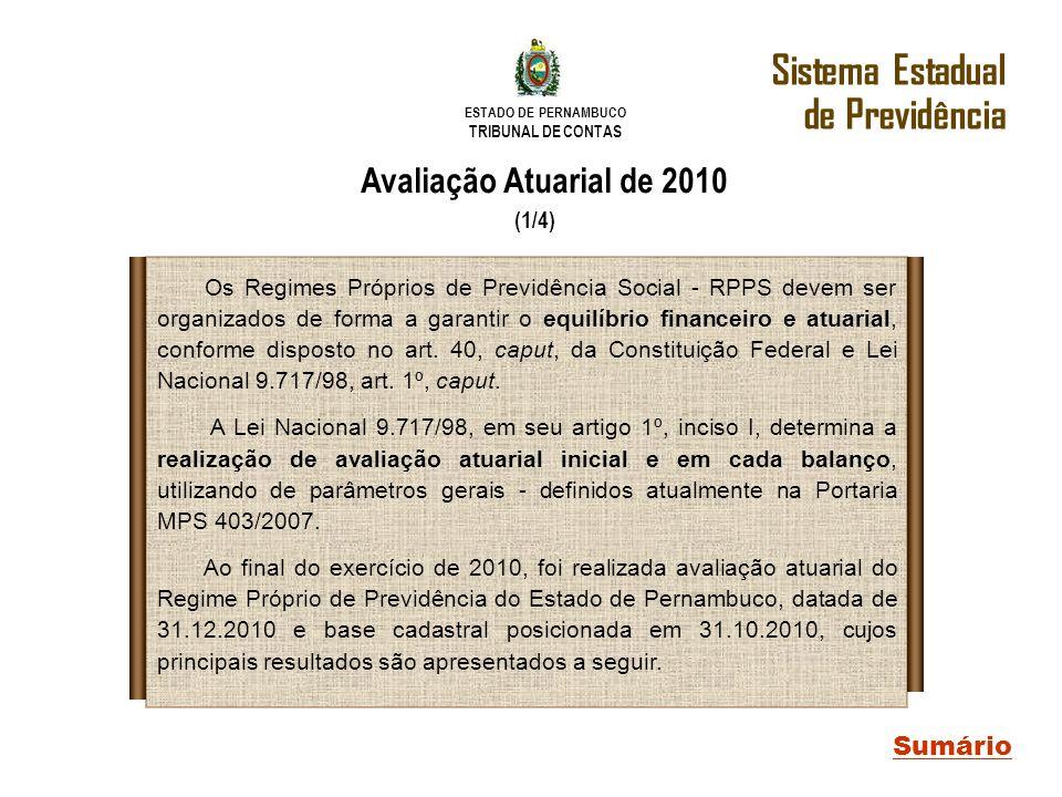 ESTADO DE PERNAMBUCO TRIBUNAL DE CONTAS Sistema Estadual de Previdência Sumário Avaliação Atuarial de 2010 (1/4) Os Regimes Próprios de Previdência So