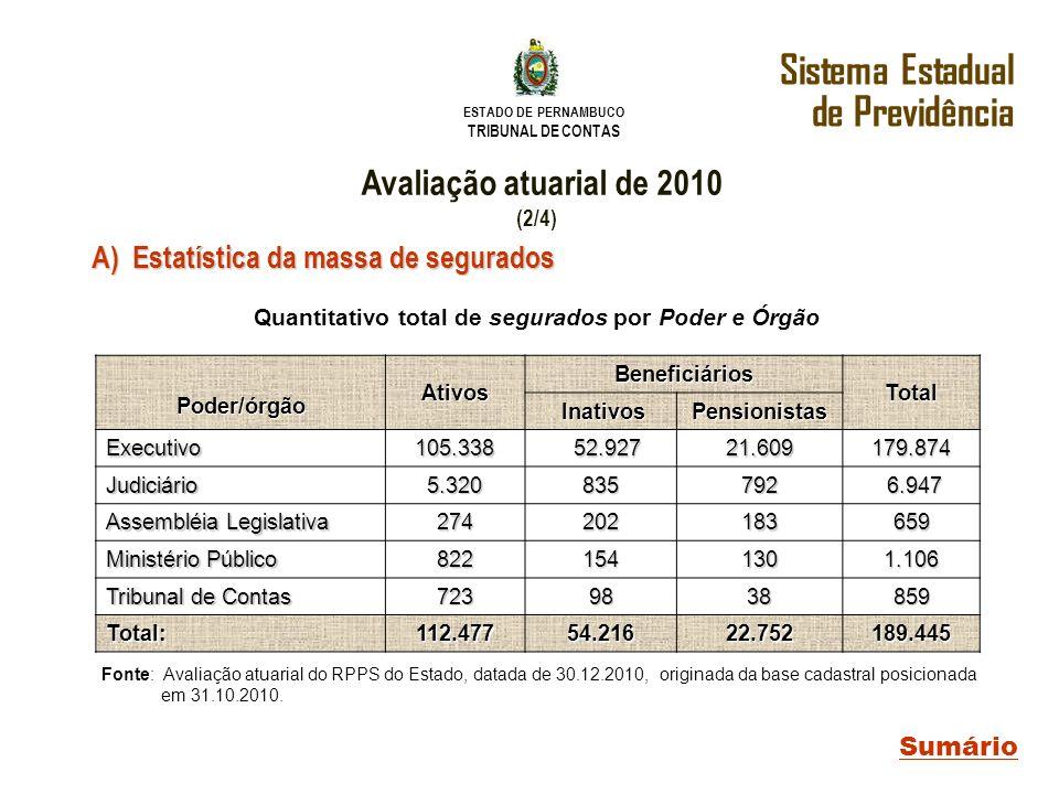 ESTADO DE PERNAMBUCO TRIBUNAL DE CONTAS Sistema Estadual de Previdência Sumário Avaliação atuarial de 2010 (2/4) A) Estatística da massa de segurados