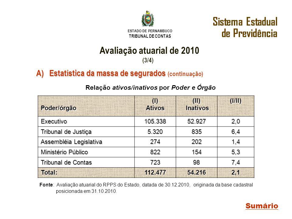 ESTADO DE PERNAMBUCO TRIBUNAL DE CONTAS Sistema Estadual de Previdência Sumário Avaliação atuarial de 2010 (3/4) A) Estatística da massa de segurados