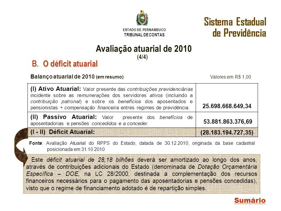 ESTADO DE PERNAMBUCO TRIBUNAL DE CONTAS Sistema Estadual de Previdência Sumário Balanço atuarial de 2010 (em resumo) Valores em R$ 1,00 (I) Ativo Atua