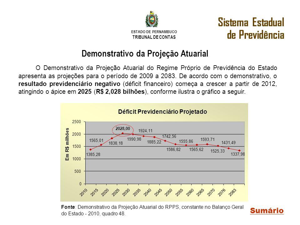 ESTADO DE PERNAMBUCO TRIBUNAL DE CONTAS Sistema Estadual de Previdência Sumário Demonstrativo da Projeção Atuarial O Demonstrativo da Projeção Atuaria