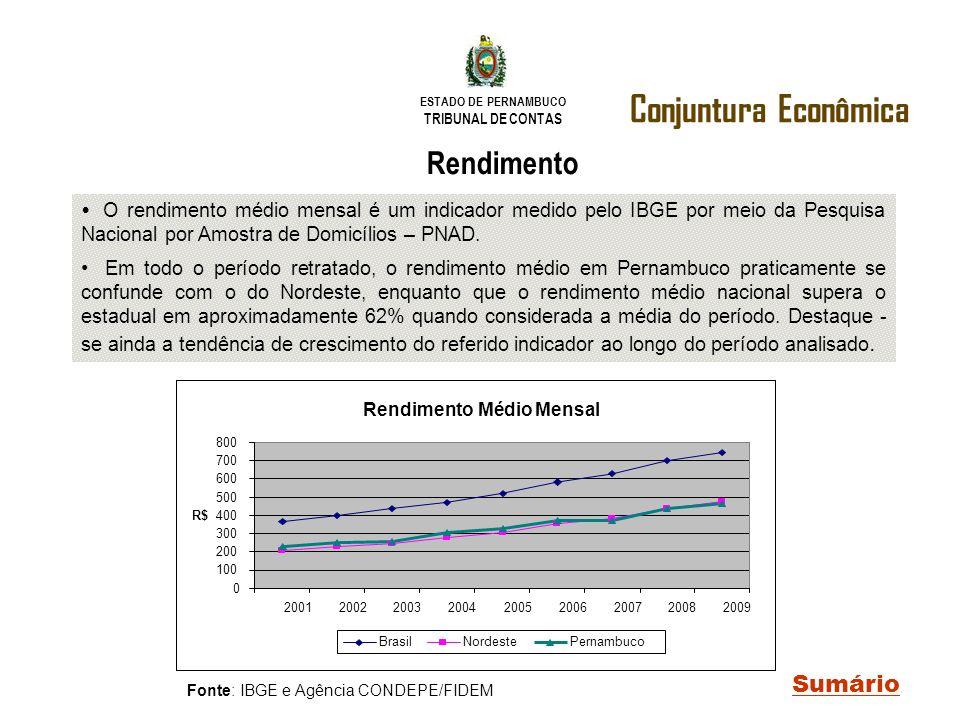 ESTADO DE PERNAMBUCO TRIBUNAL DE CONTAS Conjuntura Econômica Sumário Rendimento O rendimento médio mensal é um indicador medido pelo IBGE por meio da