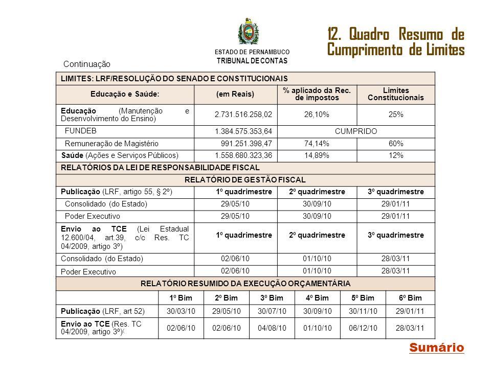 ESTADO DE PERNAMBUCO TRIBUNAL DE CONTAS Sumário 12. Quadro Resumo de Cumprimento de Limites LIMITES: LRF/RESOLUÇÃO DO SENADO E CONSTITUCIONAIS Educaçã