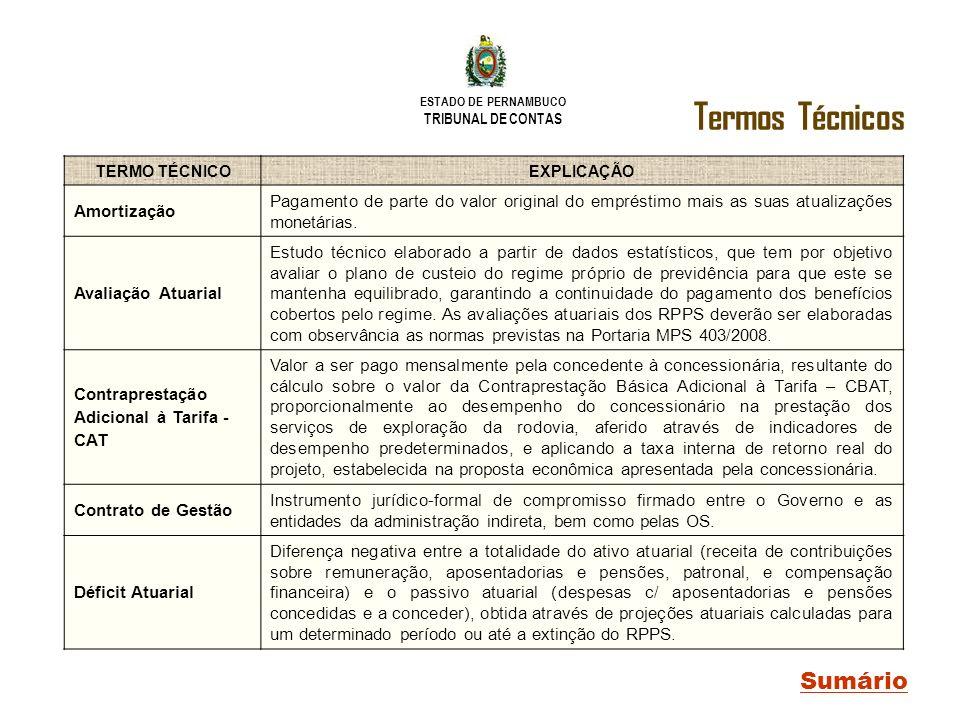 ESTADO DE PERNAMBUCO TRIBUNAL DE CONTAS TERMO TÉCNICOEXPLICAÇÃO Amortização Pagamento de parte do valor original do empréstimo mais as suas atualizaçõ