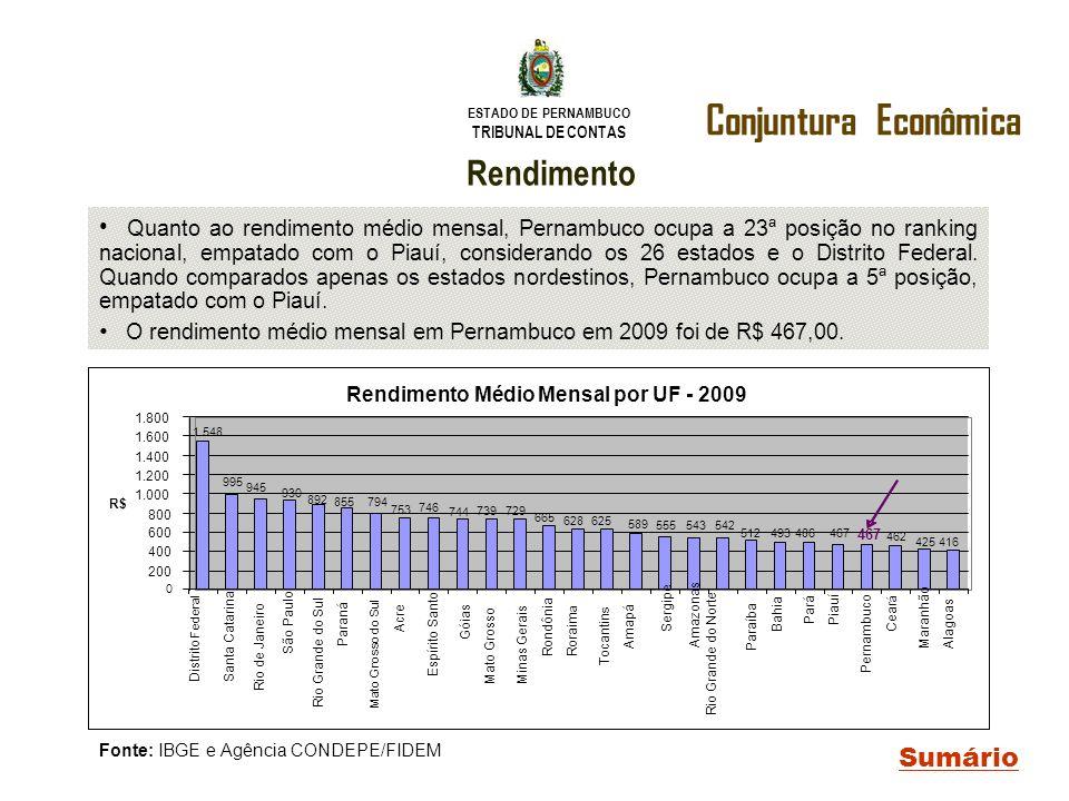 ESTADO DE PERNAMBUCO TRIBUNAL DE CONTAS Conjuntura Econômica Sumário Rendimento Quanto ao rendimento médio mensal, Pernambuco ocupa a 23ª posição no r