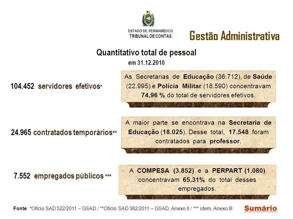 ESTADO DE PERNAMBUCO TRIBUNAL DE CONTAS Gestão Administrativa Sumário Quantitativo total de pessoal em 31.12.2010 24.965 contratados temporários ** 7.