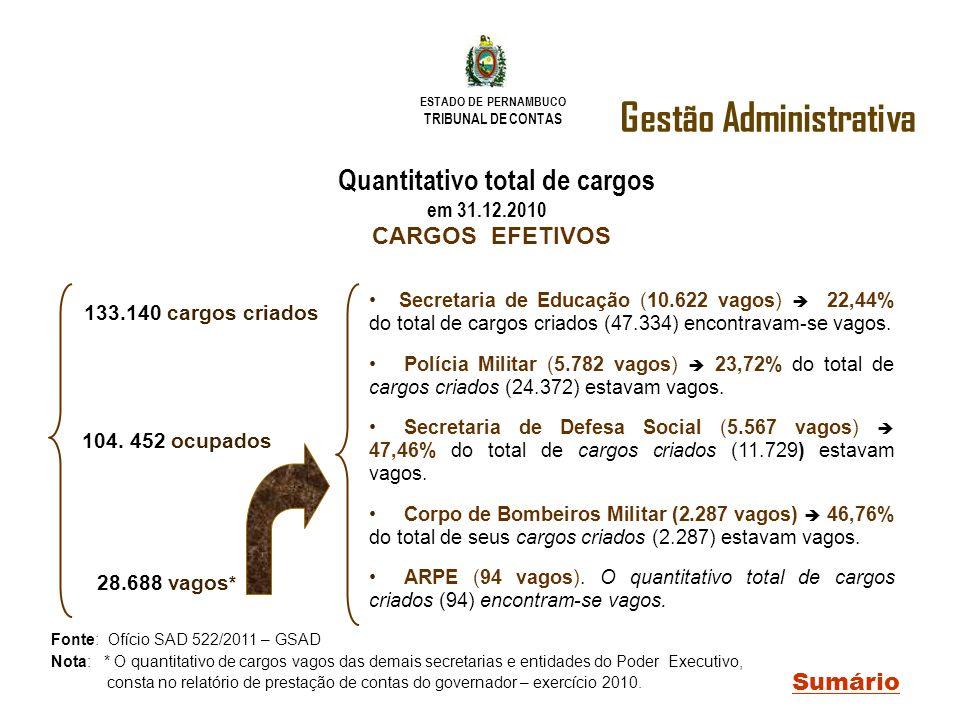 ESTADO DE PERNAMBUCO TRIBUNAL DE CONTAS Gestão Administrativa Sumário Quantitativo total de cargos em 31.12.2010 CARGOS EFETIVOS 133.140 cargos criado