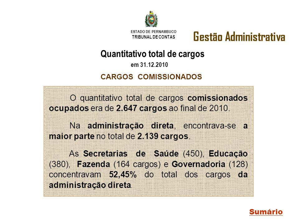 ESTADO DE PERNAMBUCO TRIBUNAL DE CONTAS Gestão Administrativa Sumário Quantitativo total de cargos em 31.12.2010 CARGOS COMISSIONADOS O quantitativo t