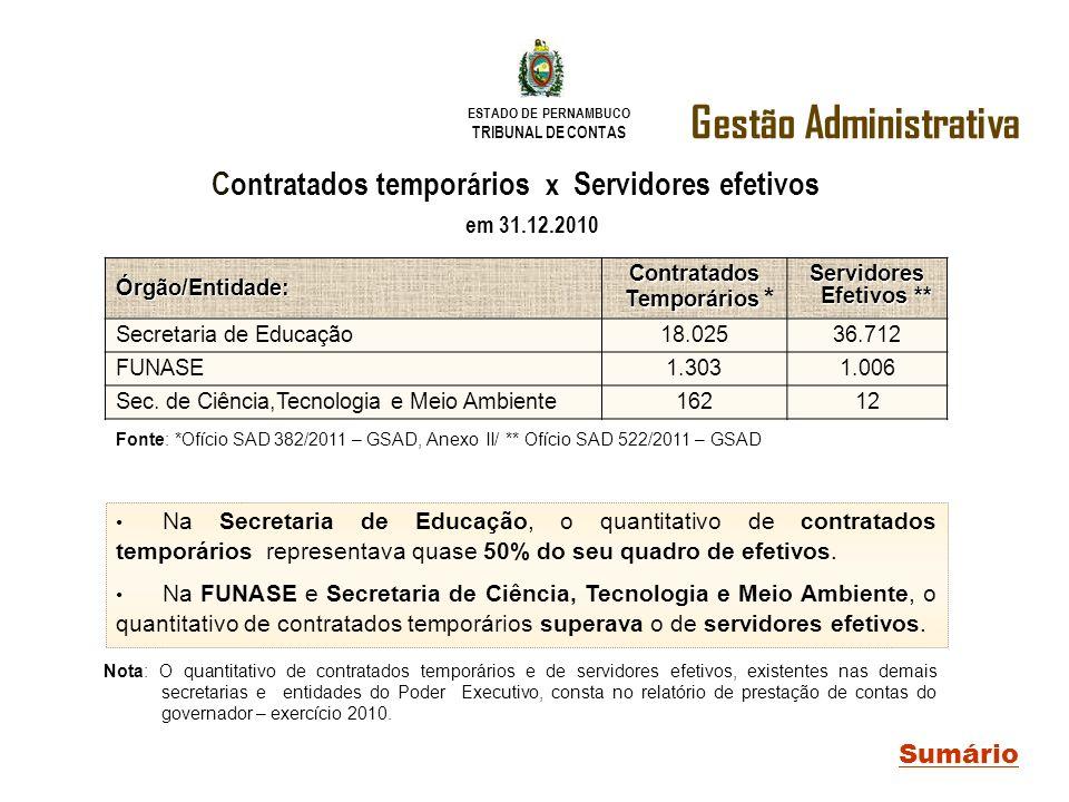 ESTADO DE PERNAMBUCO TRIBUNAL DE CONTAS Gestão Administrativa Sumário Contratados temporários x Servidores efetivos em 31.12.2010 Órgão/Entidade: Cont