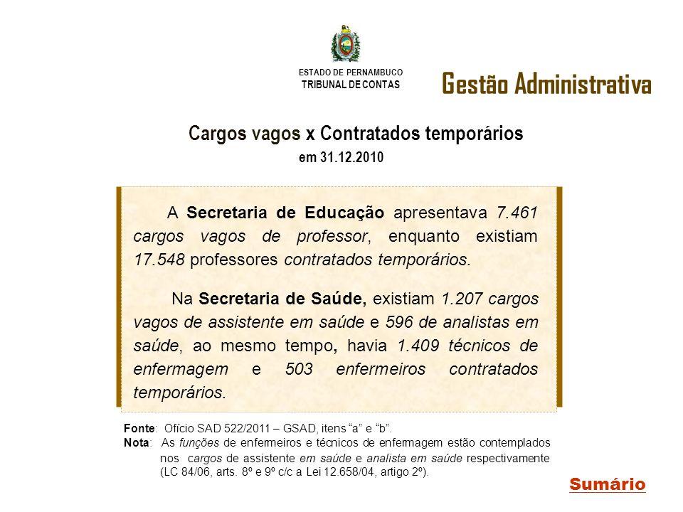 ESTADO DE PERNAMBUCO TRIBUNAL DE CONTAS Gestão Administrativa Sumário Cargos vagos x Contratados temporários em 31.12.2010 Fonte: Ofício SAD 522/2011