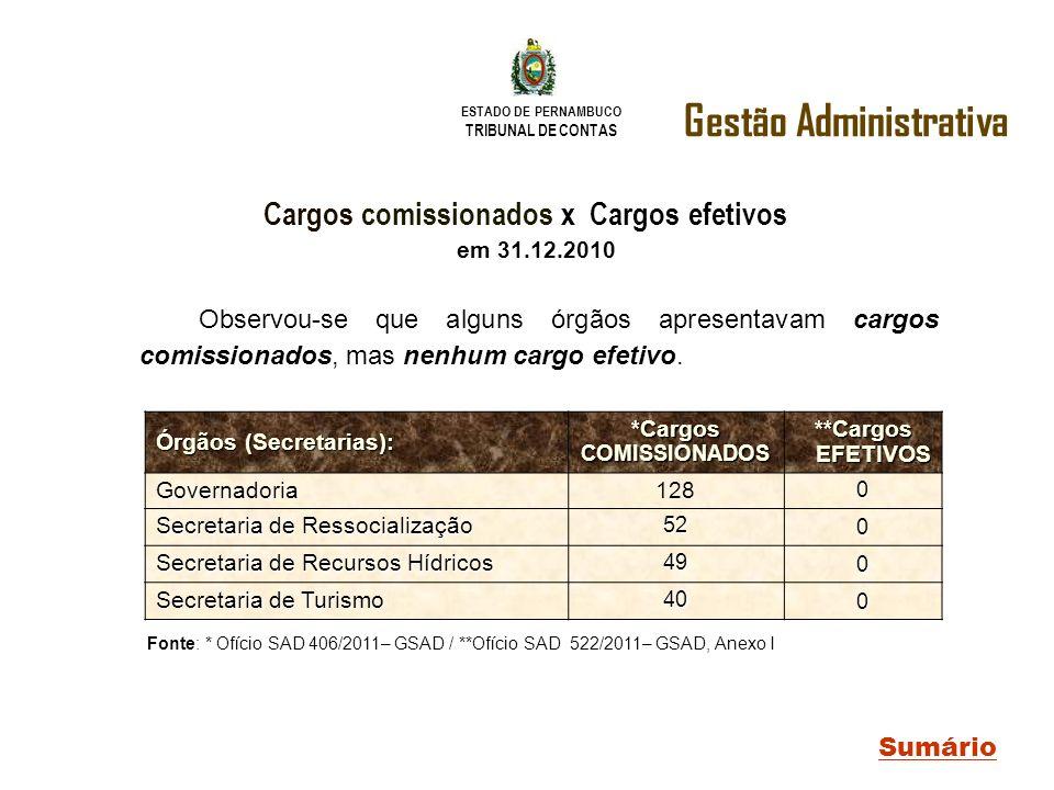ESTADO DE PERNAMBUCO TRIBUNAL DE CONTAS Gestão Administrativa Sumário Cargos comissionados x Cargos efetivos em 31.12.2010 Órgãos (Secretarias): *Carg